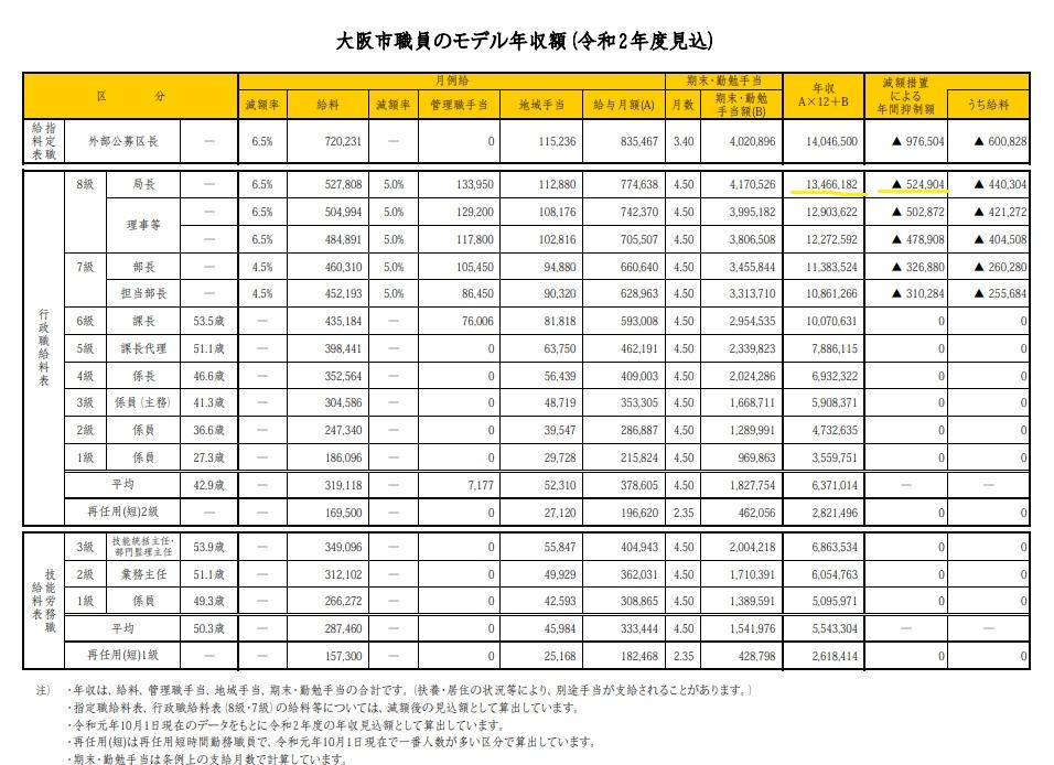 大阪市職員の給料